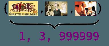 """En función de la posición de las películas en las columnas del vector disperso que se muestra a la derecha, """"Las trillizas de Belleville"""", """"Wallace y Gromit"""" y """"Memento"""" se pueden representar de manera eficaz como (0,1, 999999)"""