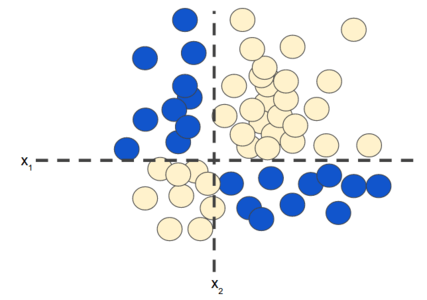 Cartesian plot. Traditional x axis is labeled 'x1'. Traditional y axis is labeled 'x2'. Blue dots occupy the northwest and southeast quadrants; yellow dots occupy the southwest and northeast quadrants.