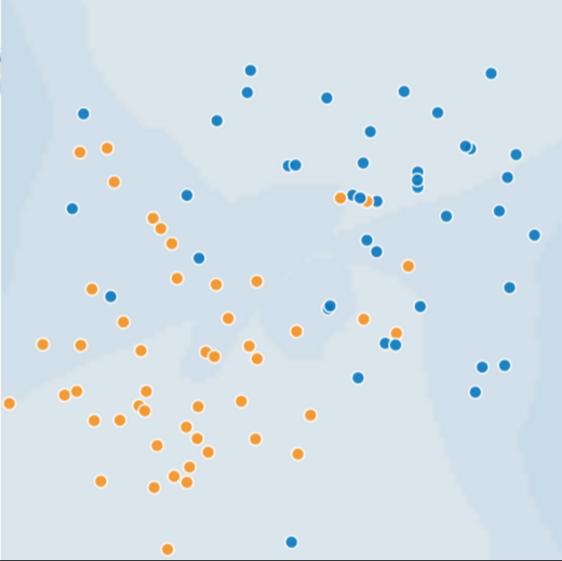 Esta figura contiene alrededor de 50 puntos, de los cuales la mitad son azules y la otra mitad son anaranjados. Los puntos anaranjados están principalmente en el cuadrante suroeste, aunque algunos puntos anaranjados se pasan un poco a los otros tres cuadrantes. Los puntos azules están principalmente en el cuadrante noreste, aunque algunos puntos azules se salen a los otros cuadrantes.