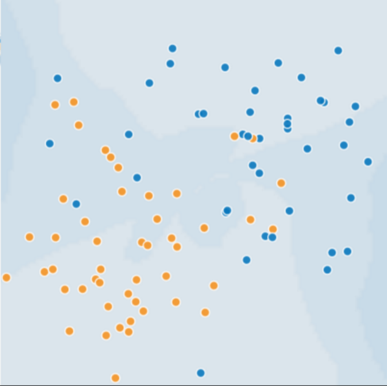 This figure contains about 50 dots, half of which are blue and the other half orange. The orange dots are mainly in the southwest quadrant, though a few orange dots sneak briefly into the other three quadrants. The blue dots are mainly in the northeast quadrant, but a few of the blue dots spill into other quadrants.