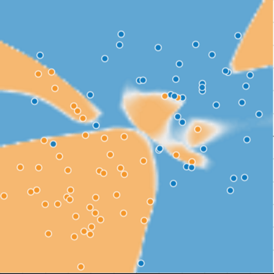 This Figure contains the same arrangement of blue and orange dots as Figure 1. However, this figure accurately encloses nearly all of the blue dots and orange dots with a collection of complex shapes.