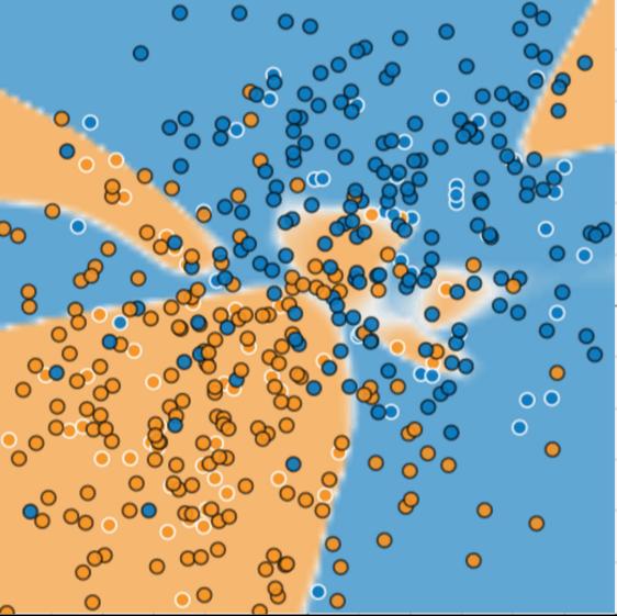 Ilustrasi yang sama seperti Gambar 2, namun dengan sekitar 100 titik tambahan. Banyak titik baru jatuh jauh di luar model yang diprediksi.