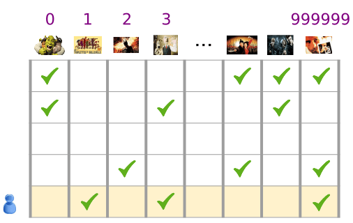A sparse vector represented as a table with each column representing a movie and each row representing a user. The table contains the movies from the previous diagrams and is numbered from 1 to 999999. Each cell of the table is checked if a user has watched a movie.