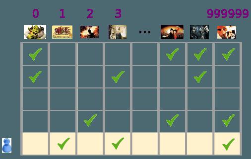 以表格形式表示的稀疏矢量,其中每一列都表示一部影片,每一行都表示一位用户。该表中包含前面图表中的影片,这些影片按 1 到 999999 编号。如果用户已观看过某部影片,则表中的对应单元格内会打上对勾。