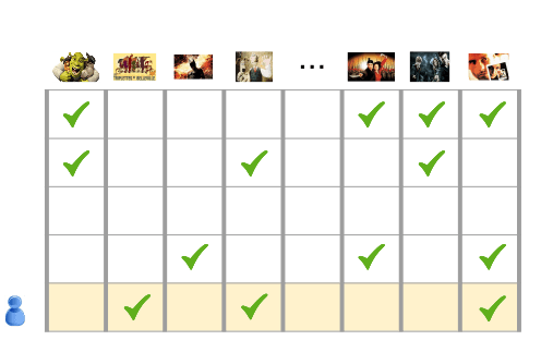 Una tabla en la que cada encabezado de columna es una película y cada fila representa un usuario y las películas que miró.
