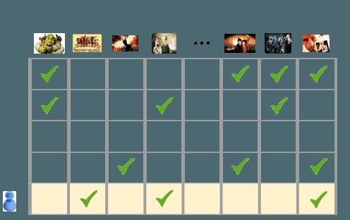 표에서 각 열의 헤더는 영화, 각 행은 사용자 및 사용자가 시청한 영화입니다.