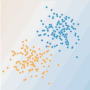 Blues dots occupy the northeast quadrant; orange dots occupy the southwest quadrant.