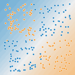 Blues dots occupy the northeast and southwest quadrants; orange dots occupy the northwest and southeast quadrants.