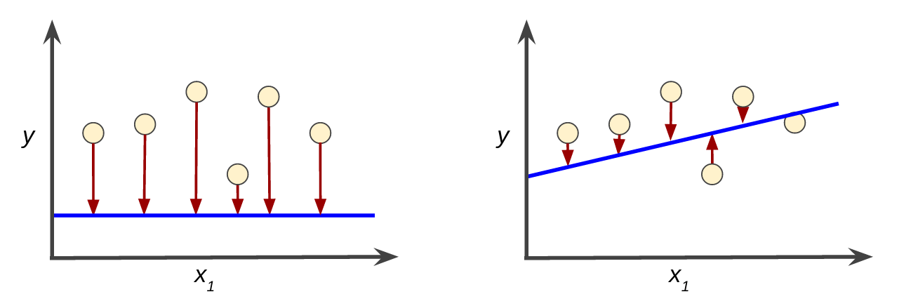 Two Cartesian plots, each showing a line and some data points. In the first plot, the line is a terrible fit for the data, so the loss is high. In the second plot, the line is a a better fit for the data, so the loss is low.