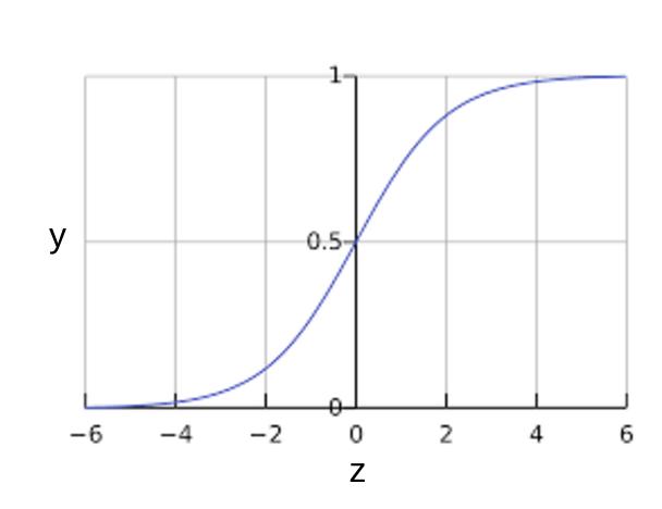 Función sigmoidea. El eje x es el valor bruto de interferencia. El eje y se extiende de 0 a +1, excluyente.