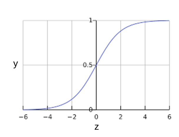 Fungsi sigmoid. Sumbu x adalah nilai inferensi mentah. Sumbu y adalah perpanjangan dari 0 hingga +1, eksklusif.