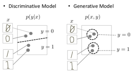 Two graphs, one labelled 'Discriminative Model'           and the other labelled 'Generative Model'. Both graphs show           the same four datapoints. Each point is labeled with the image           of the handwritten digit that it represents. In the discriminative           graph there's a dotted line separating two data points from the           remaining two. The region above the dotted line is labelled 'y=0' and           the region below the line is labelled 'y=1'. In the generative graph           two dotted-line circles are drawn around the two pairs of points. The           top circle is labelled 'y=0' and the bottom circle is labelled 'y=1