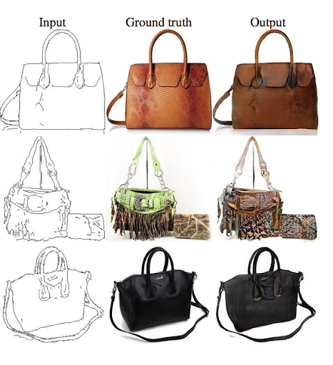 A 3x3 table of pictures of handbags. Each row shows a different handbag style. In each row, the leftmost image is a simple line drawing, of a handbag, the middle image is a photo of a real handbag, and the rightmost image is a photorealistic picture generated by a GAN. The three columns are labeled 'Input', 'Ground Truth', and 'output'.