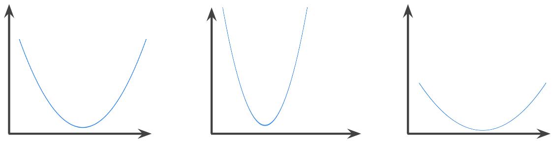 U-shaped curves, each with a single minimum point.