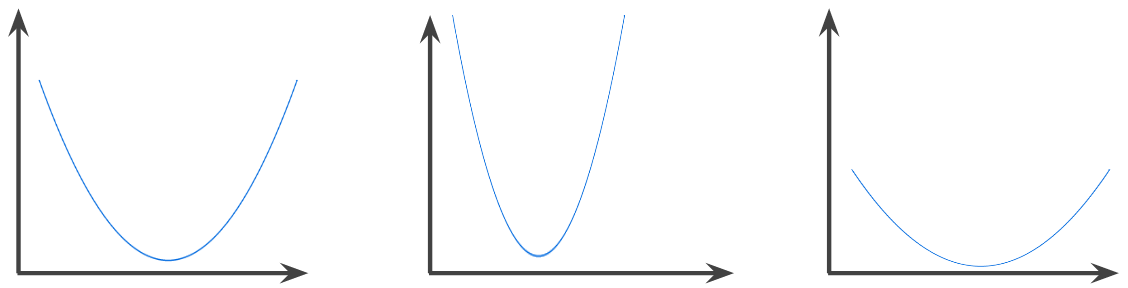 A typical convex function is shaped like the letter 'U'.