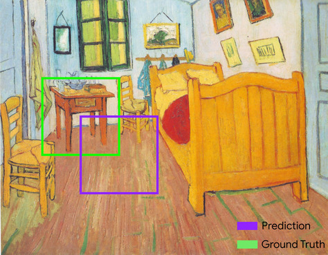 The Van Gogh painting 'Vincent's Bedroom in Arles', with two different           bounding boxes around the night table beside the bed. The ground-truth           bounding box (in green) perfectly circumscribes the night table. The           predicted bounding box (in purple) is offset 50% down and to the right           of the ground-truth bounding box; it encloses the bottom-right quarter           of the night table, but misses the rest of the table.