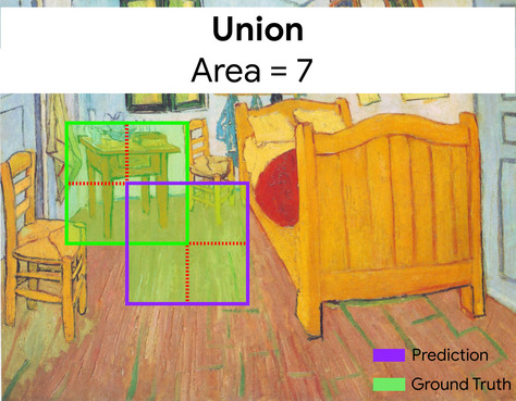 Same image as above, but with each bounding box divided into four           quadrants. There are seven quadrants total, as the bottom-right           quadrant of the ground-truth bounding box and the top-left           quadrant of the predicted bounding box overlap each other.           The entire interior enclosed by both bounding boxes           (highlighted in green) represents the union, and has           an area of 7.