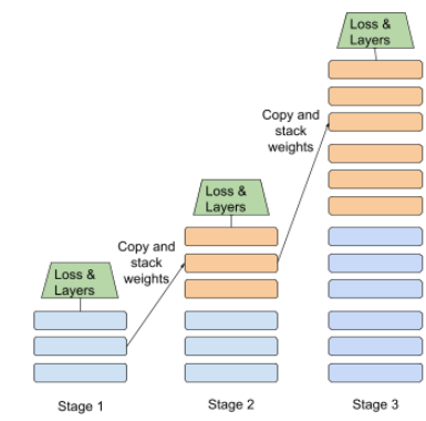 Three stages, which are labeled 'Stage 1', 'Stage 2', and 'Stage 3'.           Each stage contains a different number of layers: Stage 1 contains           3 layers, Stage 2 contains 6 layers, and Stage 3 contains 12 layers.           The 3 layers from Stage 1 become the first 3 layers of Stage 2.           Similarly, the 6 layers from Stage 2 become the first 6 layers of           Stage 3.