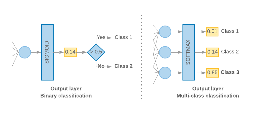 Step 4: Build, Train, and Evaluate Your Model | ML Universal Guides