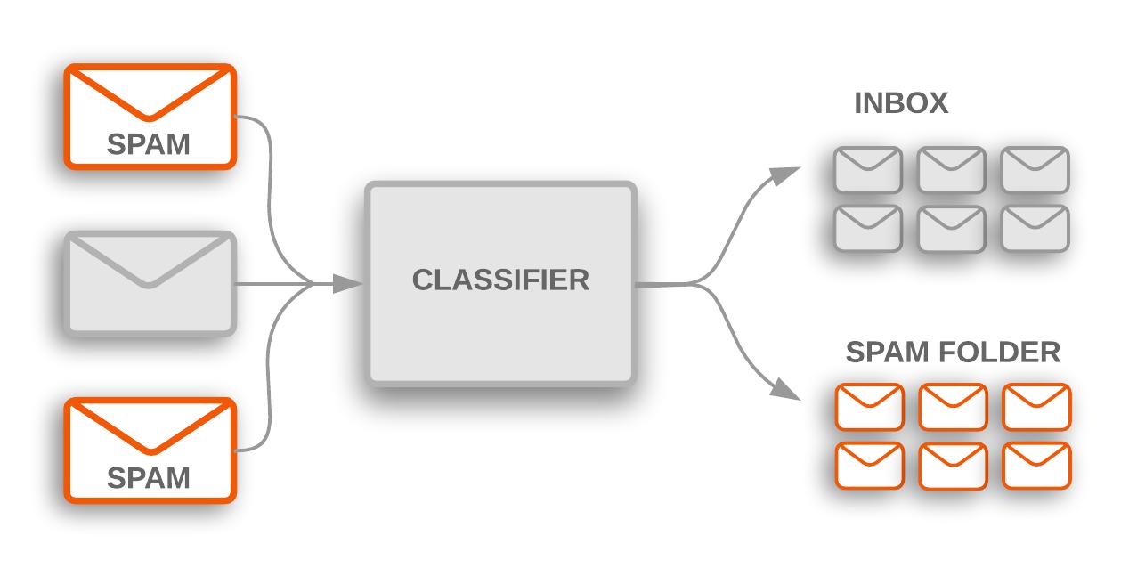 Topic classification
