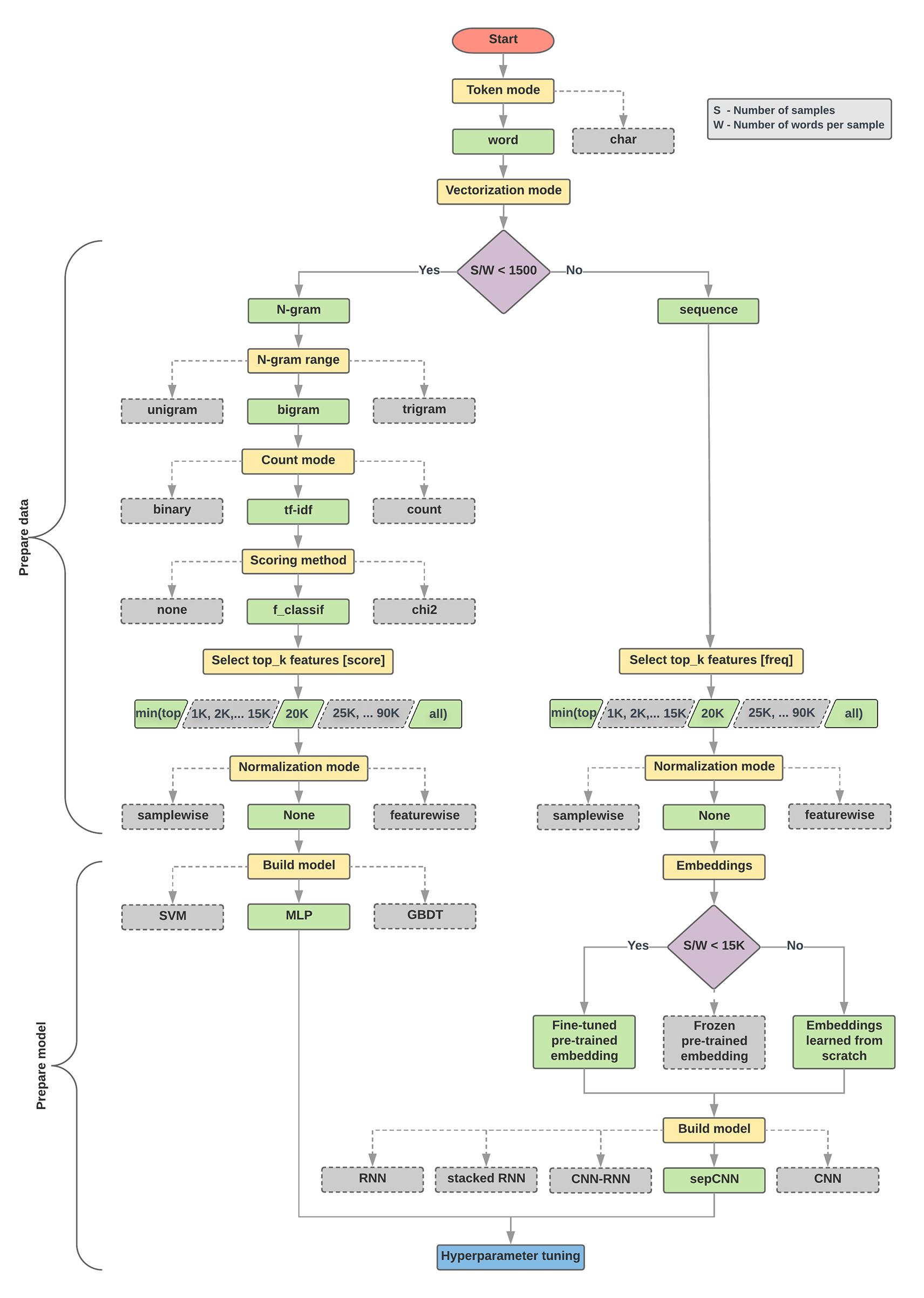 Text classification flowchart