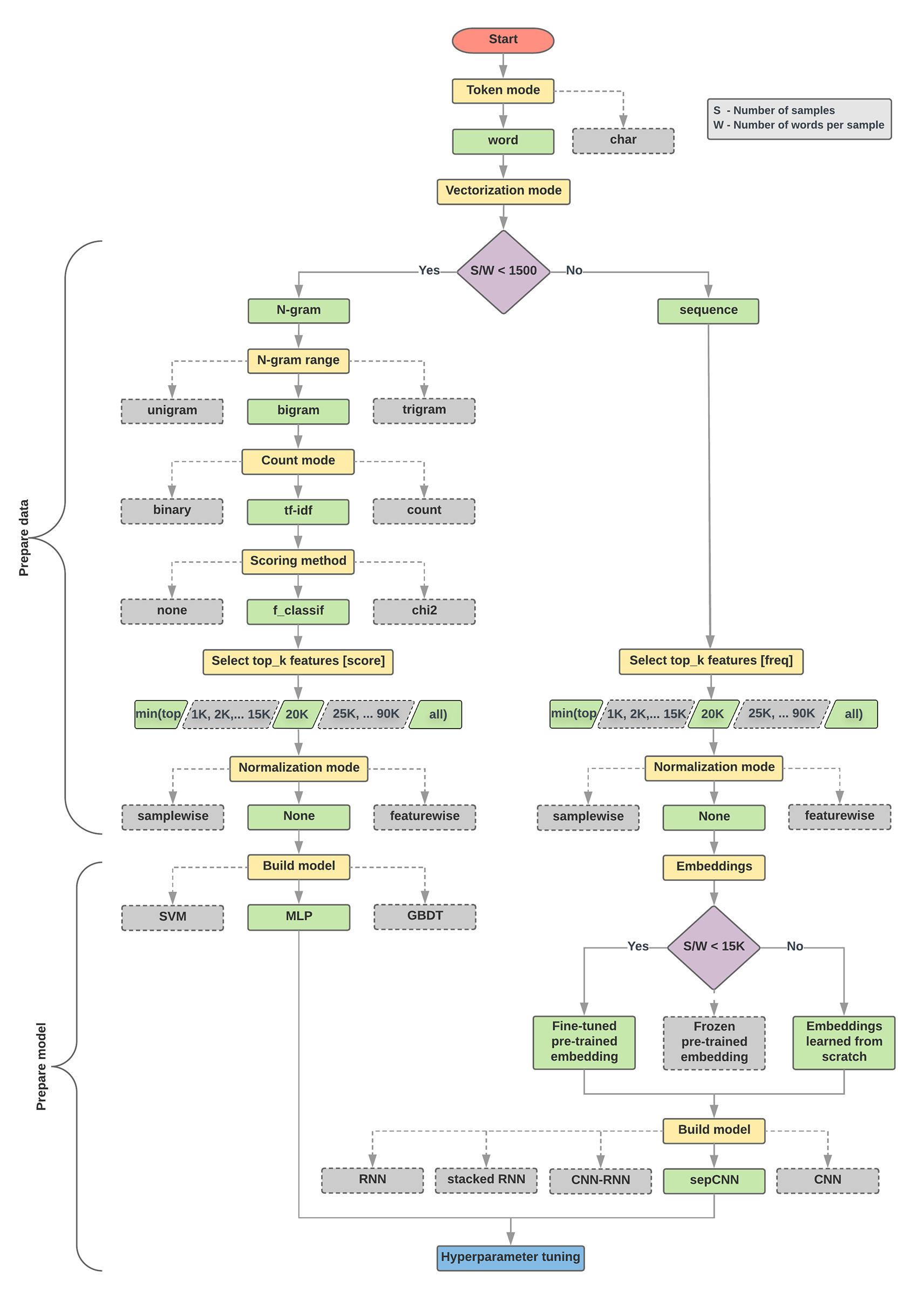 Text classification flowchart