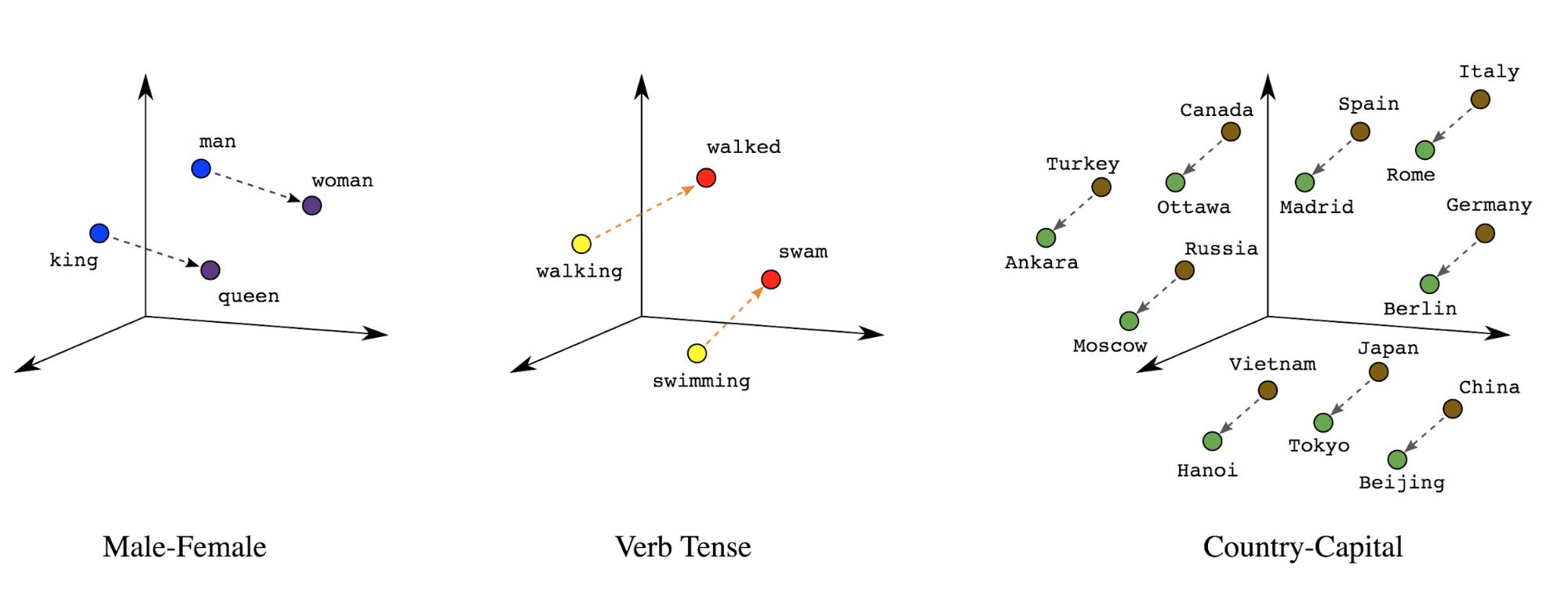 Word Embeddings