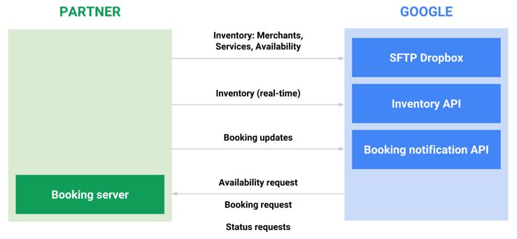 Figure 2: Integration data flow diagram