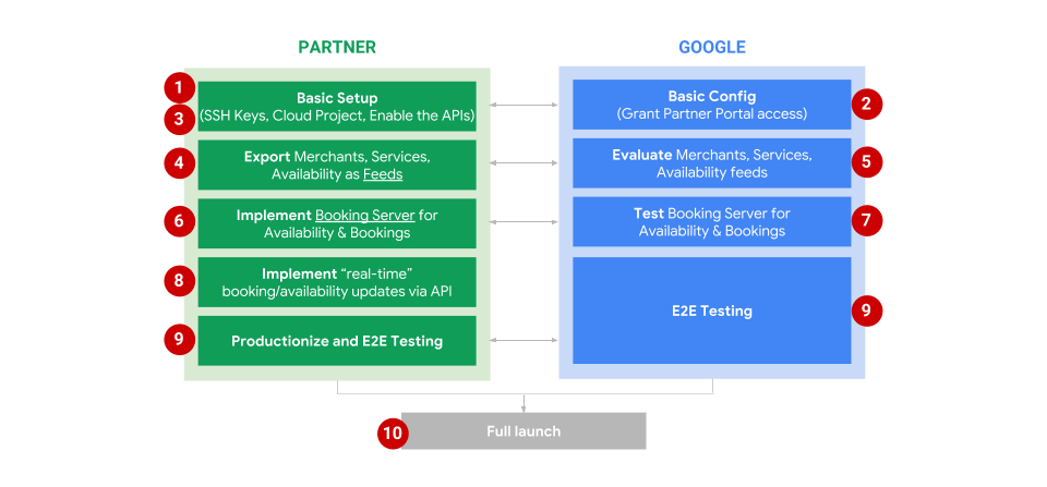 Figure 1: High level integration steps