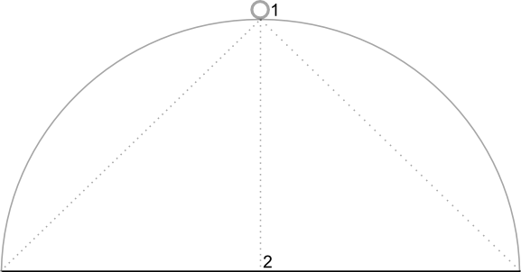 Diagram that shows the default position of the camera, directly over the map position, at an angle of 0 degrees.