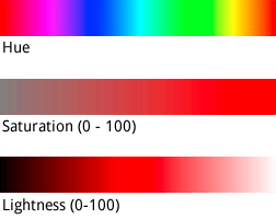 색조, 채도, 밝기 모델