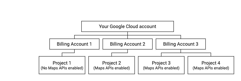 Diagrama mostrando uma configuração que viola os termos.