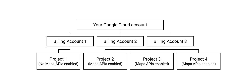 Diagrama mostrando uma configuração de faturamento em conformidade.