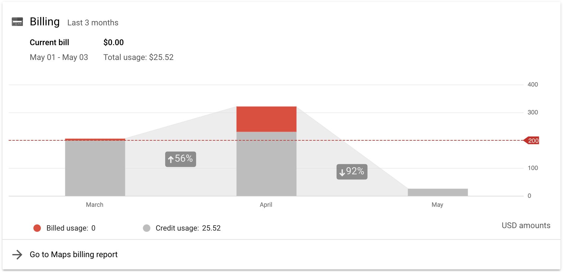 Ежемесячный кредит на использование платформы Google Карт