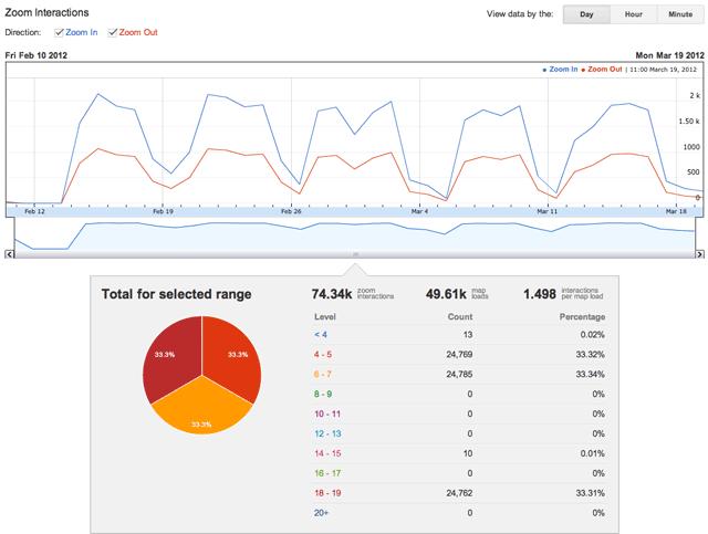 此 *Zoom Interactions* 報告顯示,針對與此用戶端編號關聯的網站,大多數使用者使用 4 到 7 之間的縮放層級。