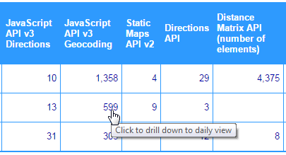 Data Drill Down Access Daily Reports Directly From Monthly Reports By Clicking The Monthly Totals Or Column Headings In The Report For Example