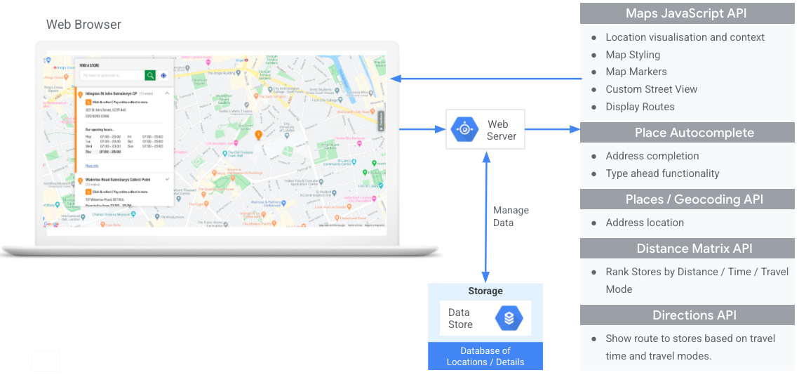 Left side of the diagram, a web browser displays a map with a Place Details popup.               Right side of the diagram, a list of APIs that provide different functionality:               Maps JavaScript API for location visualization and content, map styling, map               markers, custom Street View, and displaying routes. Place Autocomplete for               address completion and type-ahead functionality. Places and Geocoding APIs for               address location. Distance Matrix API to rank locations by distance, time, and               travel mode. Directions API to show a route based on travel time and travel mode.               Middle of the diagram, a data store icon representing custom location data points               up to a web server icon with a double-headed arrow indicating data read and write               between web server and data store. Arrows between the web browser               and APIs go through the web server as an intermediary.