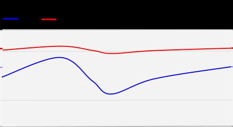 CBR mode chart