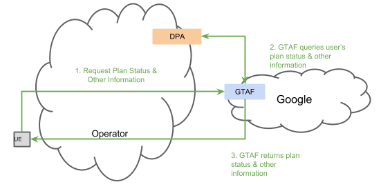 GTAF-DPA Interaction