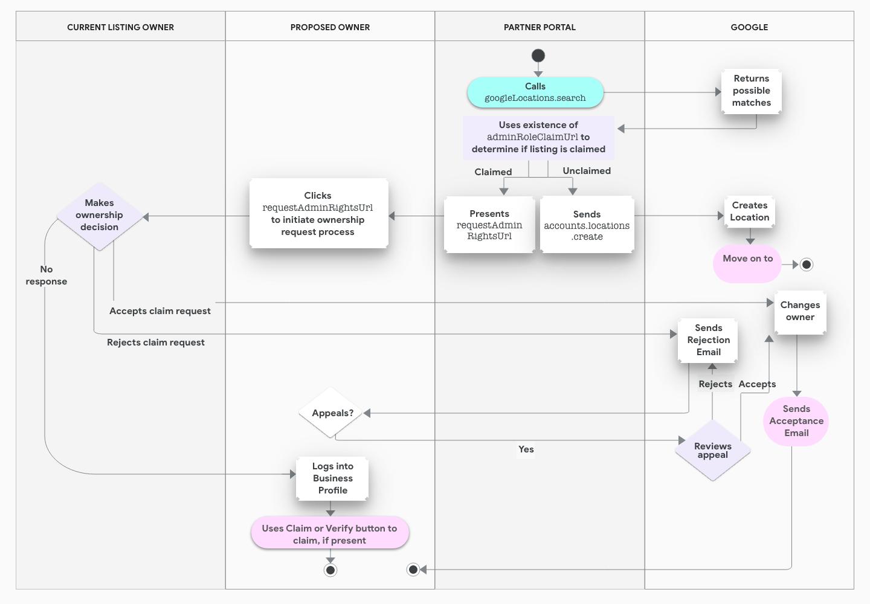 ビジネスのオーナー権限申請プロセスを示すスイムレーン図。