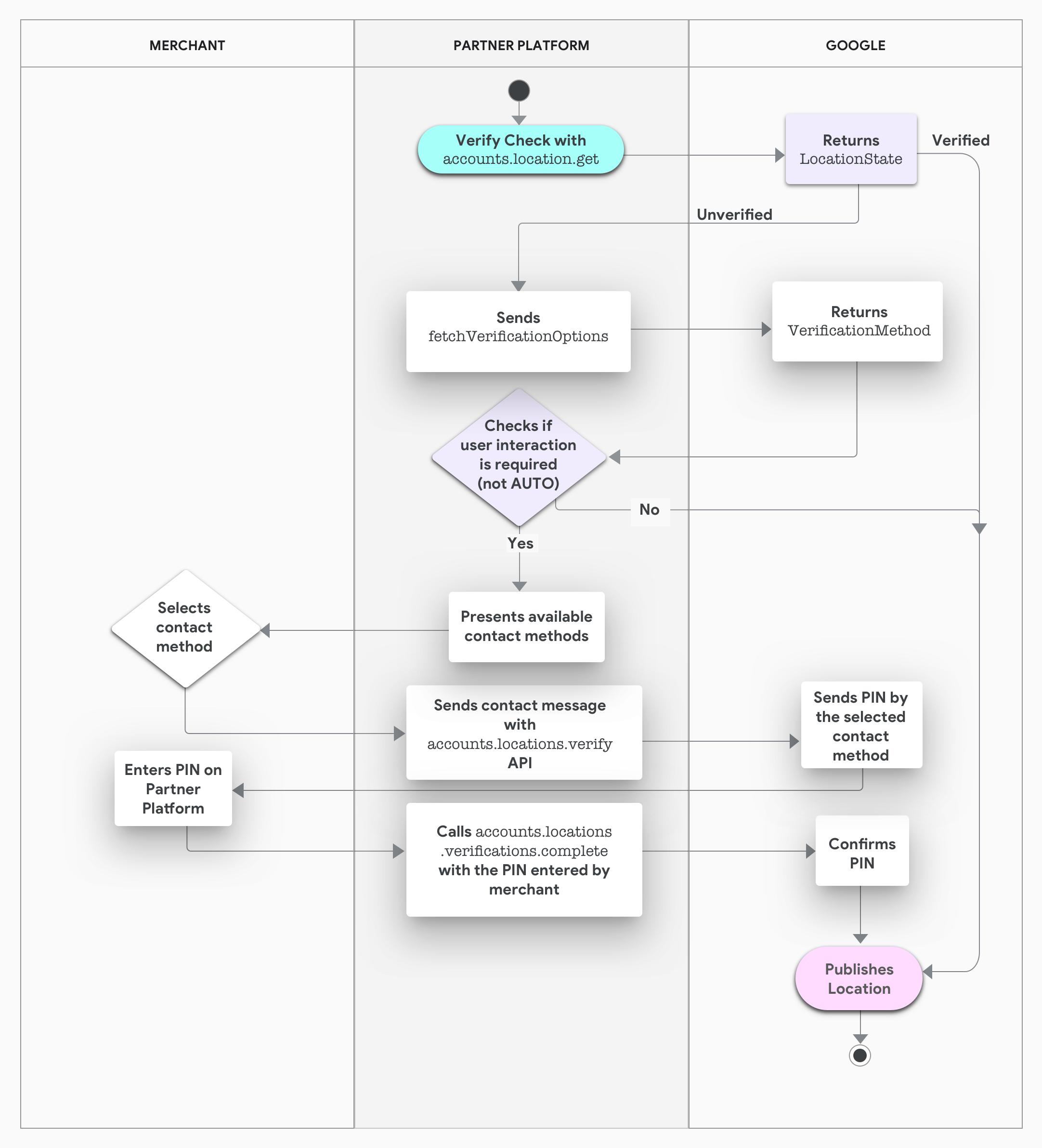 プラットフォームを使用したオーナー確認プロセスのスイムレーン図。