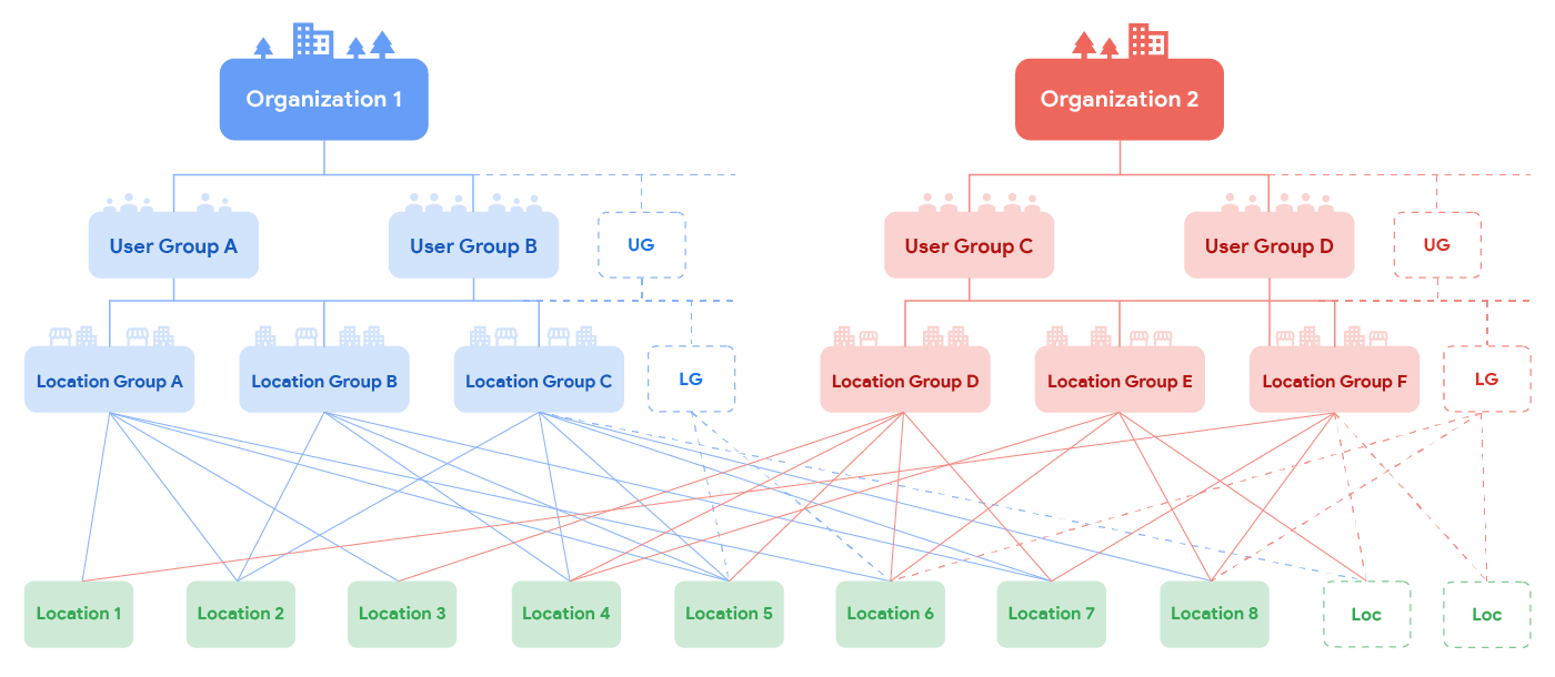 Location management hierarchy