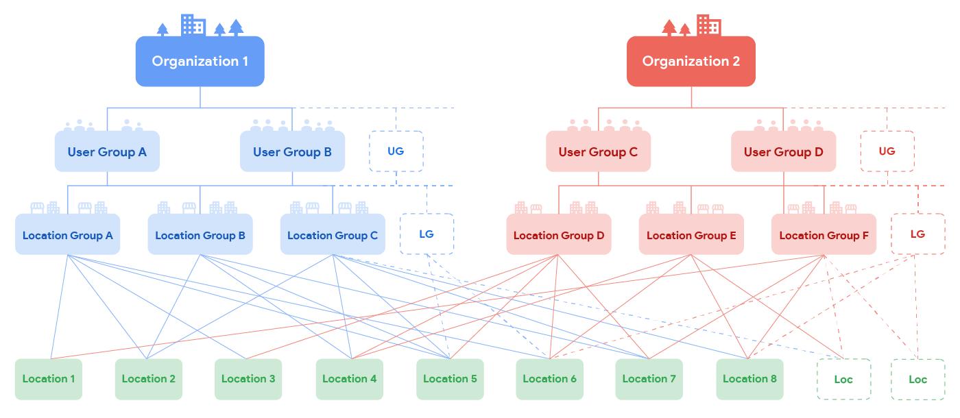 Hierarquia do gerenciamento de locais