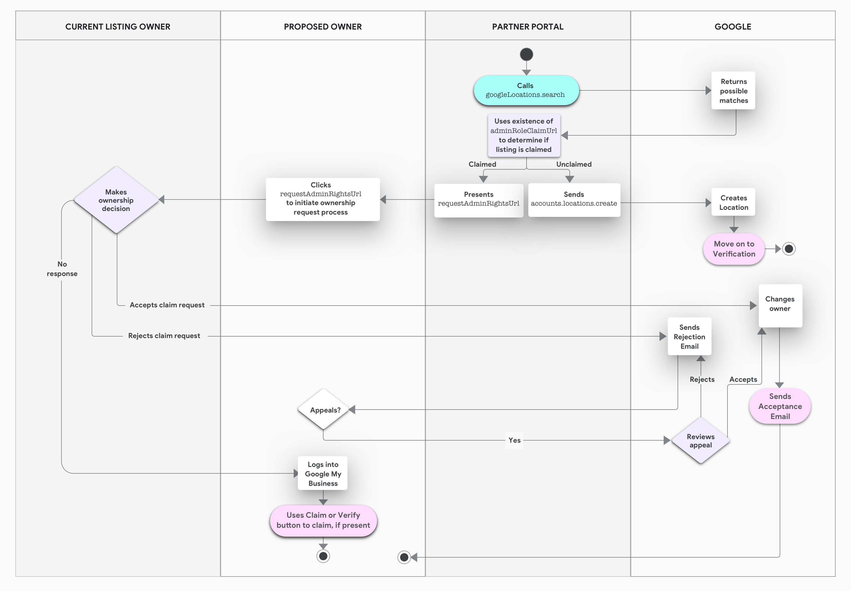 ownership swimlane diagram googlelocations api guide google my business api google developers