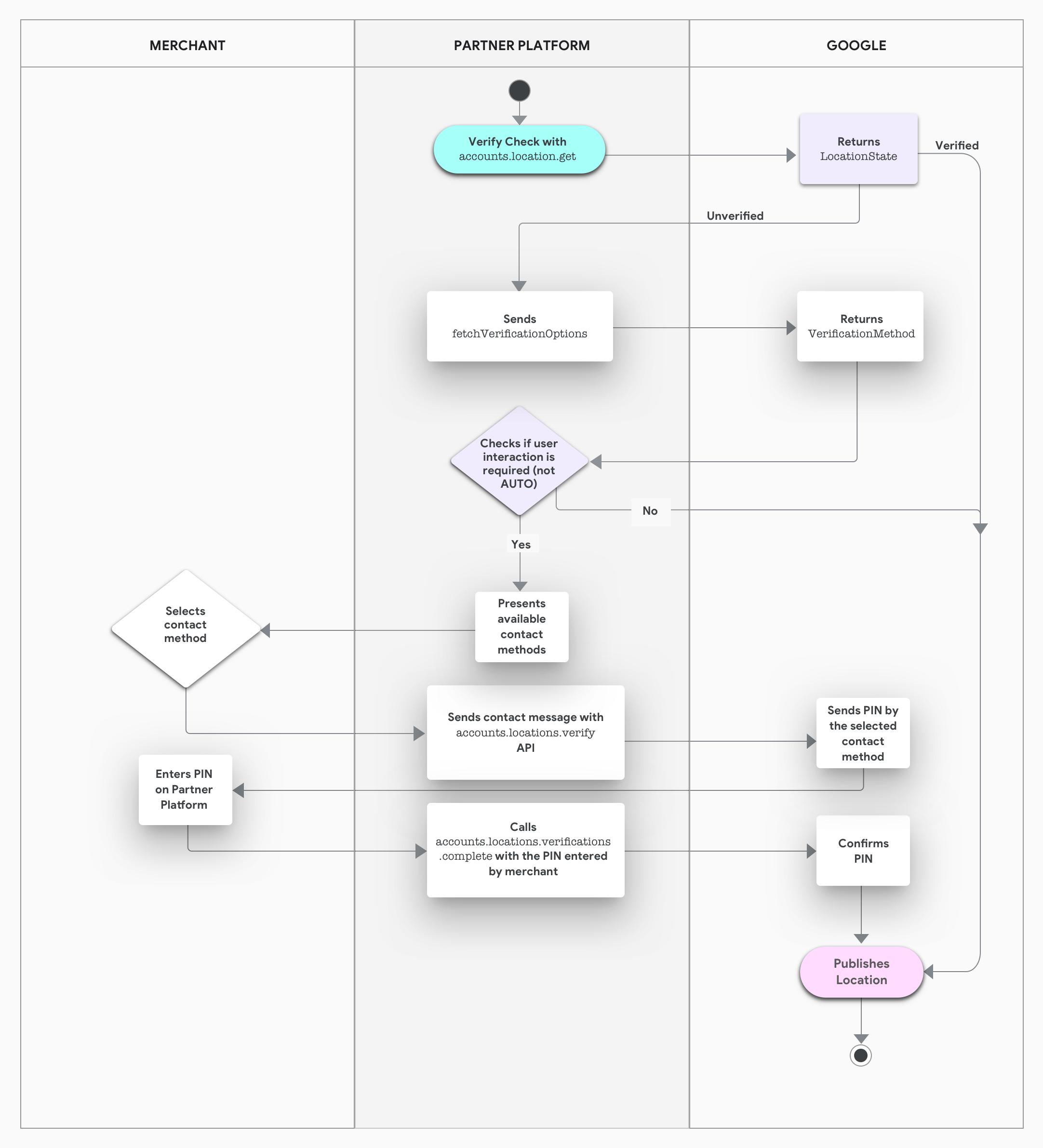 Manage verification | Google My Business API | Google Developers