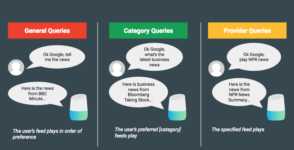 Actions on Google query flow diagram for news