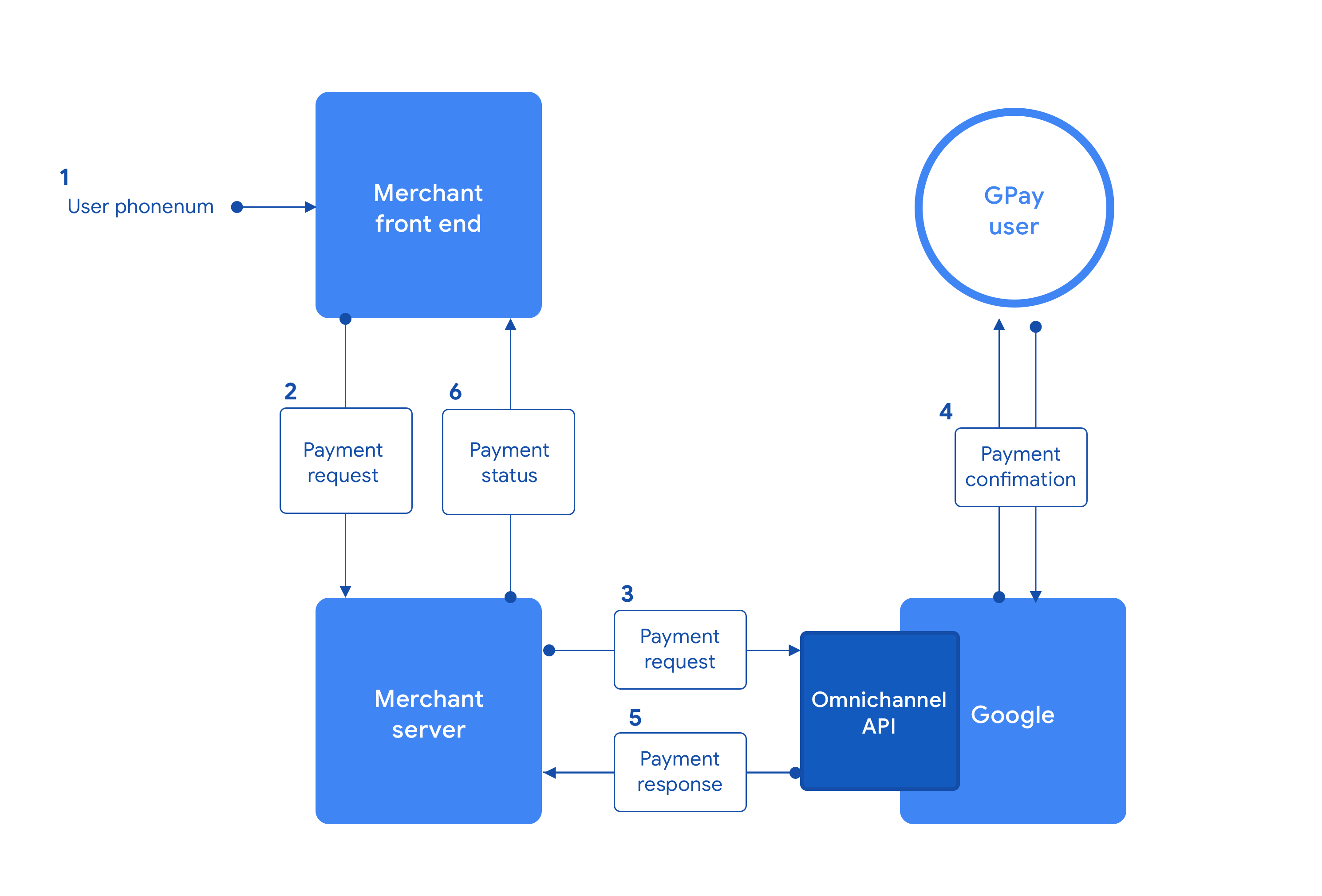 Omnichannel API payment flow