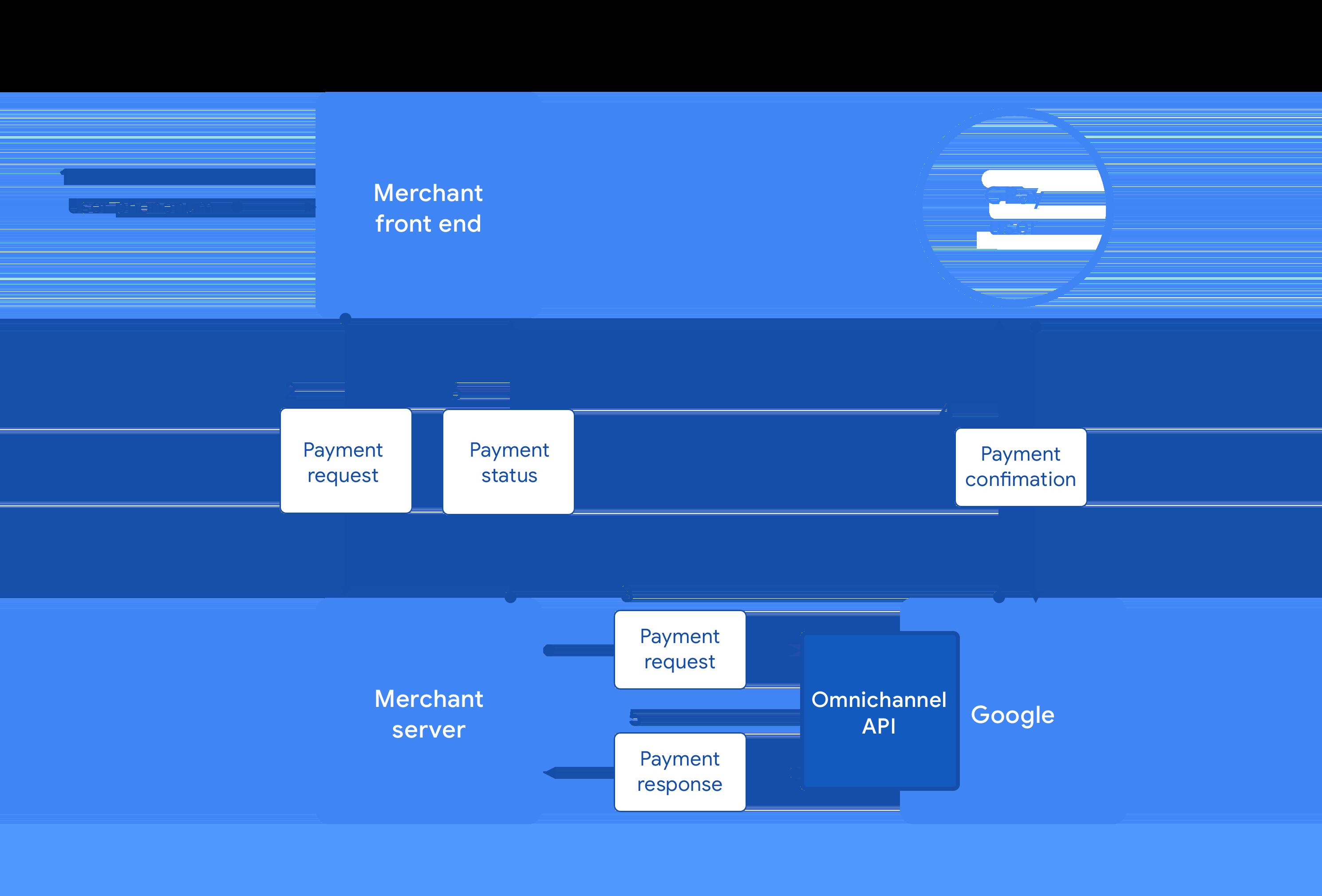 Omnichannel API payment flow