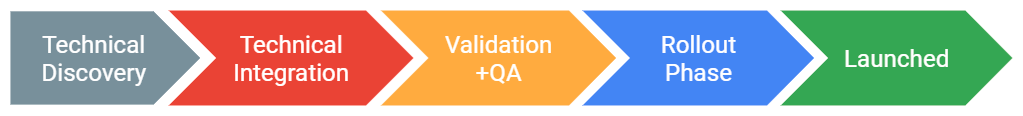 Stage 1: Technical discovery.     Stage 2: Technical integration. Stage 3: Validation and QA. Stage 4: Rollout phase.     Stage 5: Launched.