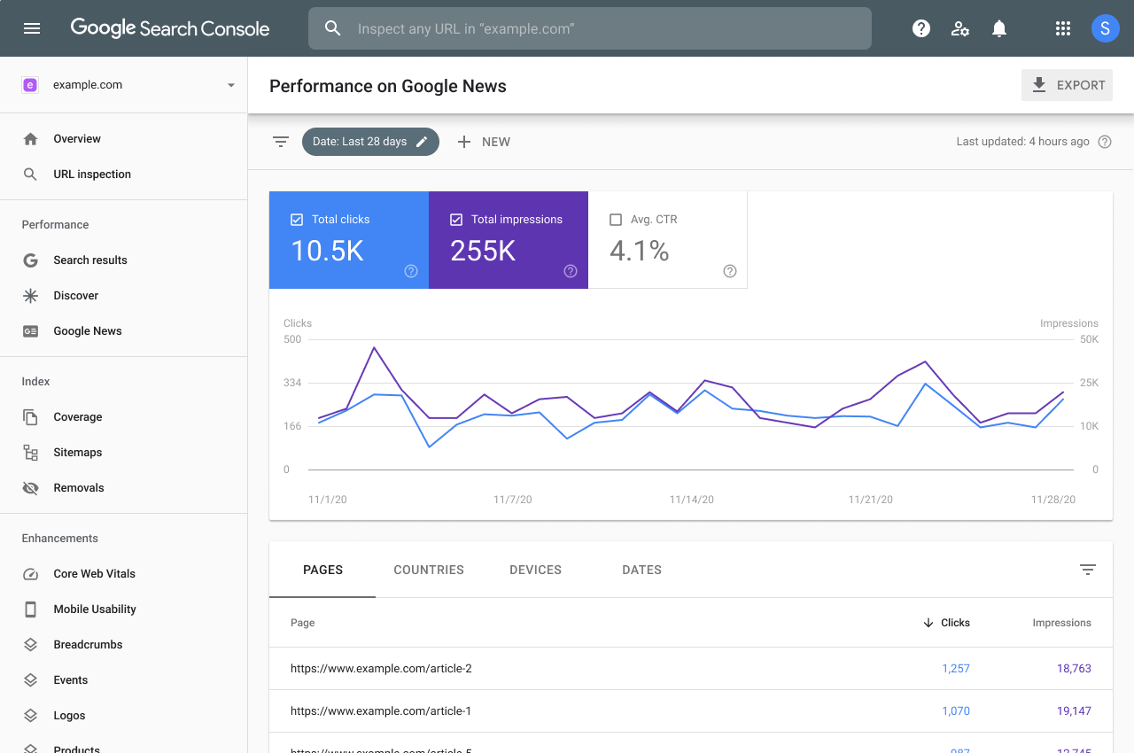 Google News performance report in Search Console